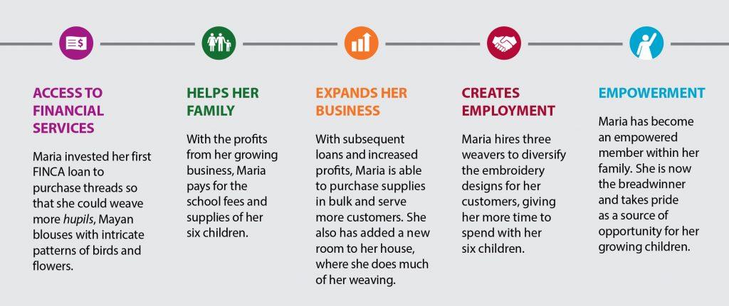 finca-microfinance-infographic